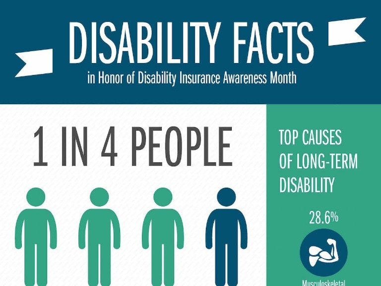 Disability Insurance Infographic