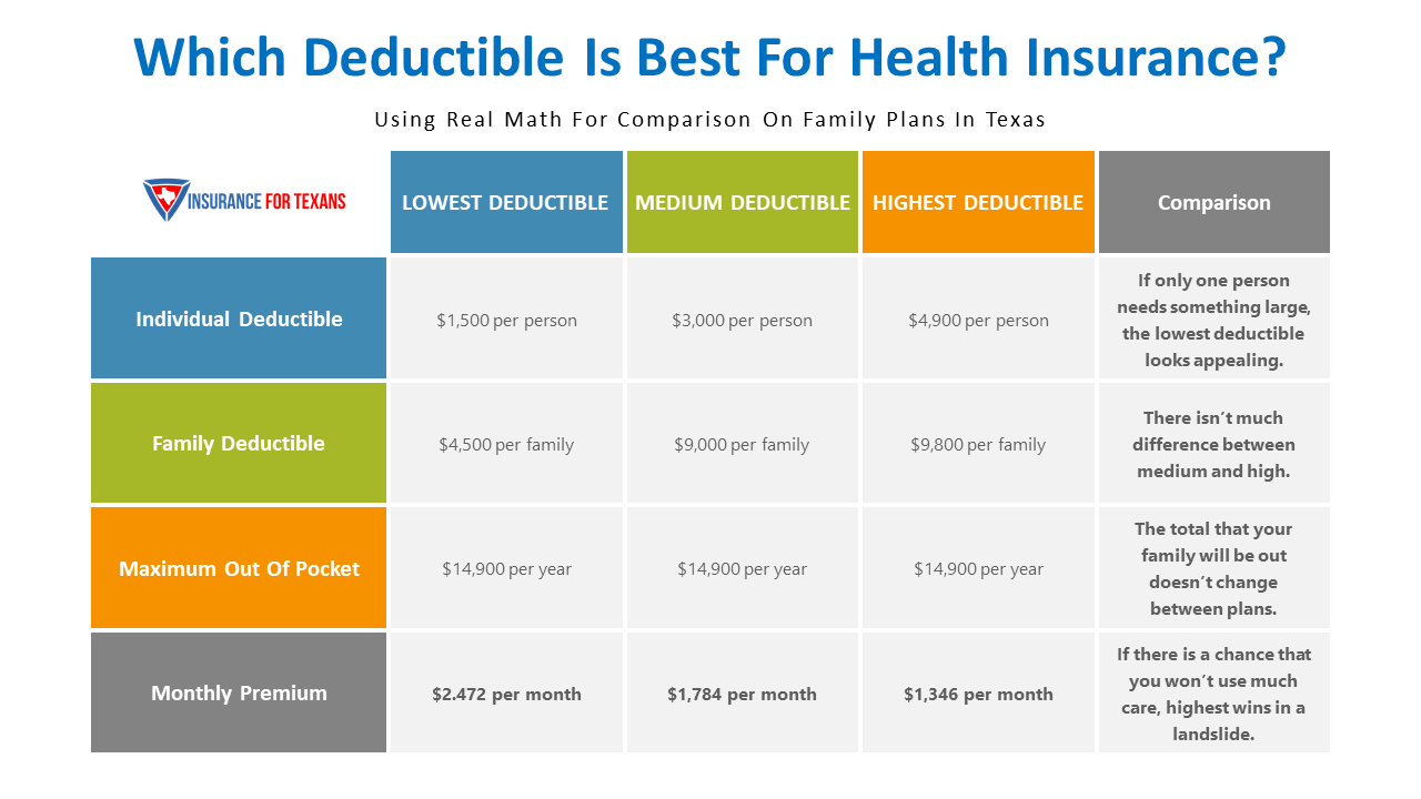 Is It Better To Have A High or Low Deductible For Health ...
