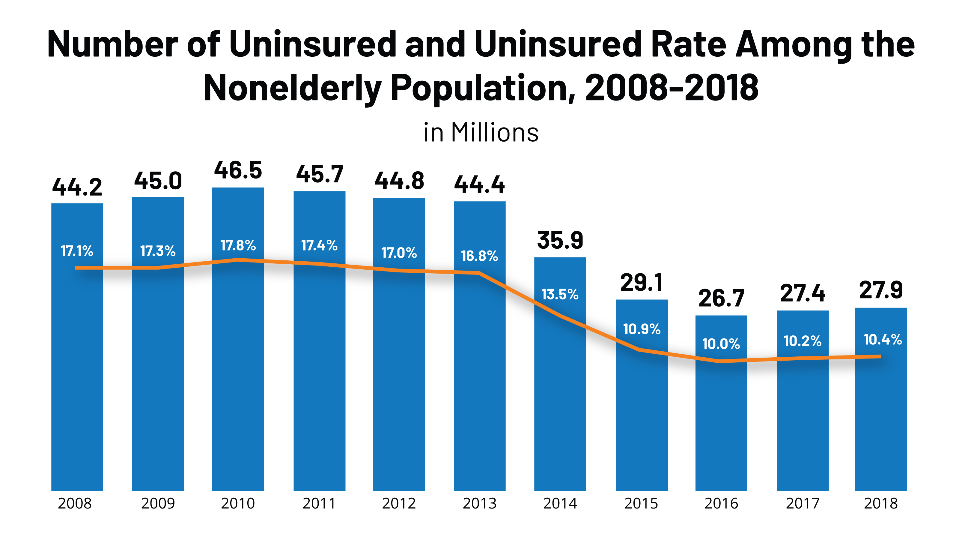 Obamacare.... how many people are uninsured???